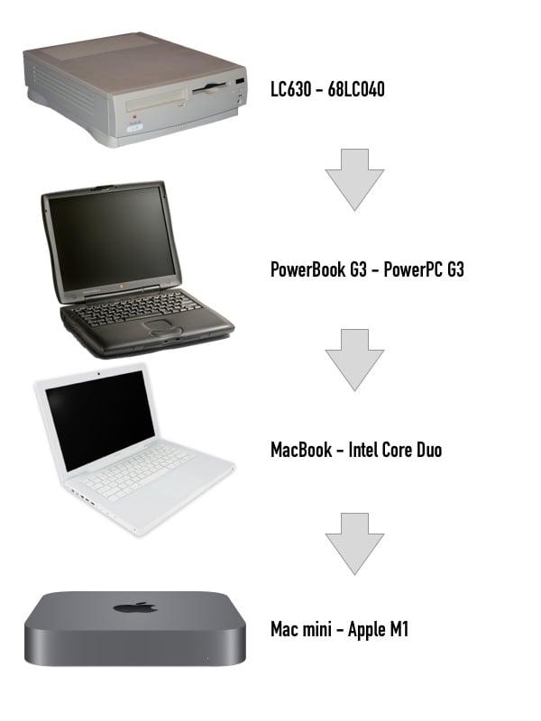 [イメージ] 所有マシン遍歴 LC630 → PowerBook G3 → MacBook → Mac mini M1